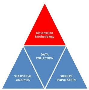 Write good research methodology dissertation How to